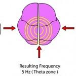 brain hemisphere synchronization